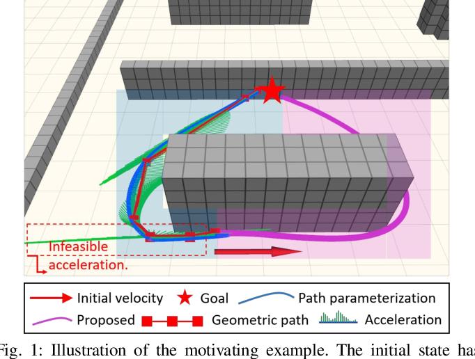 Figure 1 for An Efficient B-spline-Based Kinodynamic Replanning Framework for Quadrotors