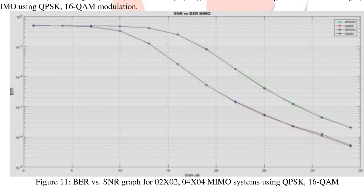 Figure 11 from Performance Analysis of MIMO OFDM System