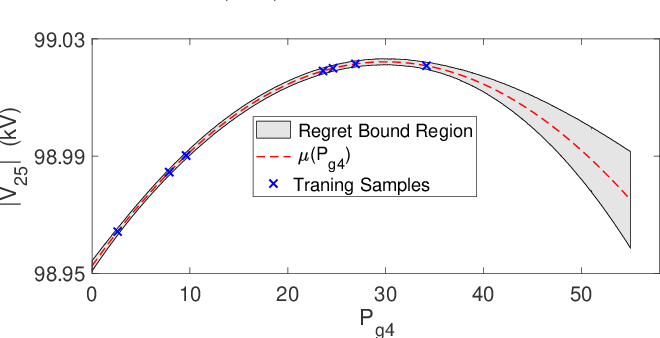 Figure 1 for Non-parametric Probabilistic Load Flow using Gaussian Process Learning