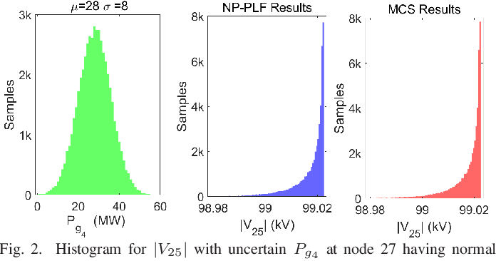 Figure 2 for Non-parametric Probabilistic Load Flow using Gaussian Process Learning