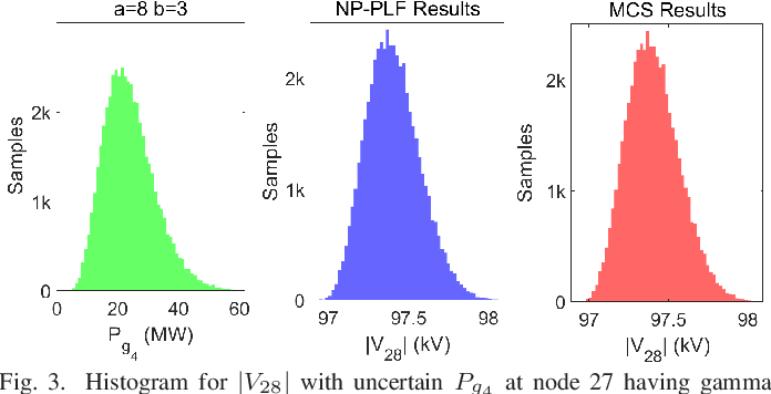 Figure 3 for Non-parametric Probabilistic Load Flow using Gaussian Process Learning