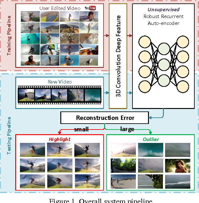 Figure 1 for Unsupervised Extraction of Video Highlights Via Robust Recurrent Auto-encoders