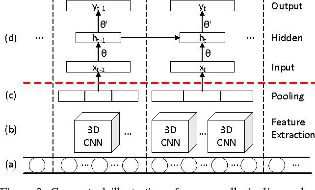 Figure 3 for Unsupervised Extraction of Video Highlights Via Robust Recurrent Auto-encoders