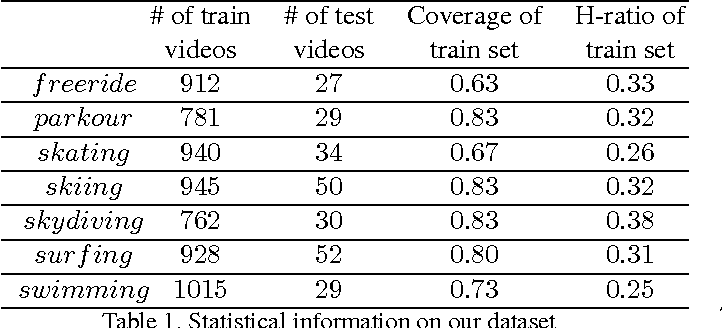 Figure 2 for Unsupervised Extraction of Video Highlights Via Robust Recurrent Auto-encoders