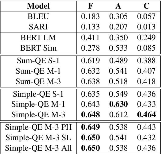 Figure 2 for Simple-QE: Better Automatic Quality Estimation for Text Simplification