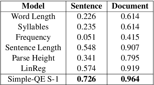 Figure 3 for Simple-QE: Better Automatic Quality Estimation for Text Simplification