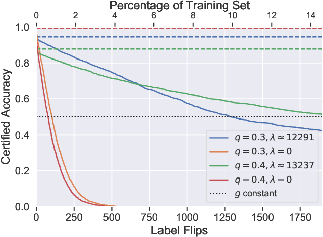 Figure 4 for Certified Robustness to Label-Flipping Attacks via Randomized Smoothing