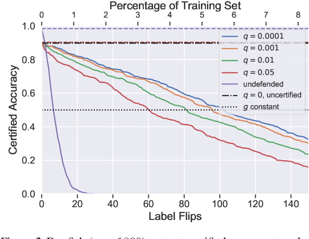 Figure 2 for Certified Robustness to Label-Flipping Attacks via Randomized Smoothing