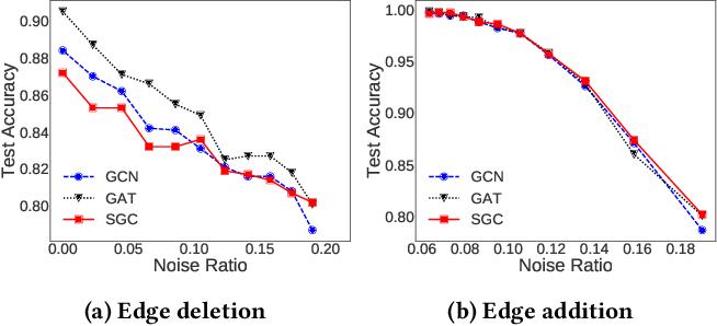 Figure 1 for Self-Enhanced GNN: Improving Graph Neural Networks Using Model Outputs