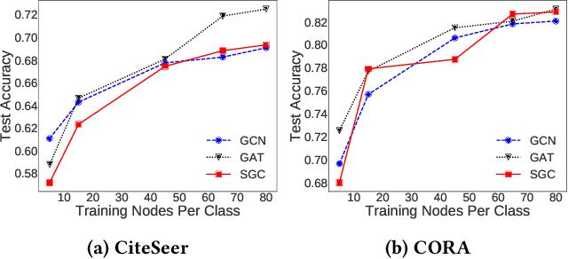 Figure 3 for Self-Enhanced GNN: Improving Graph Neural Networks Using Model Outputs