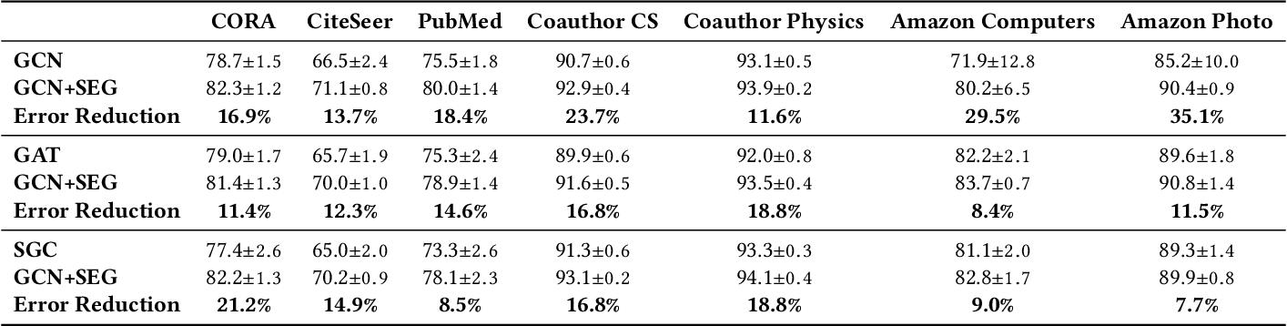Figure 2 for Self-Enhanced GNN: Improving Graph Neural Networks Using Model Outputs