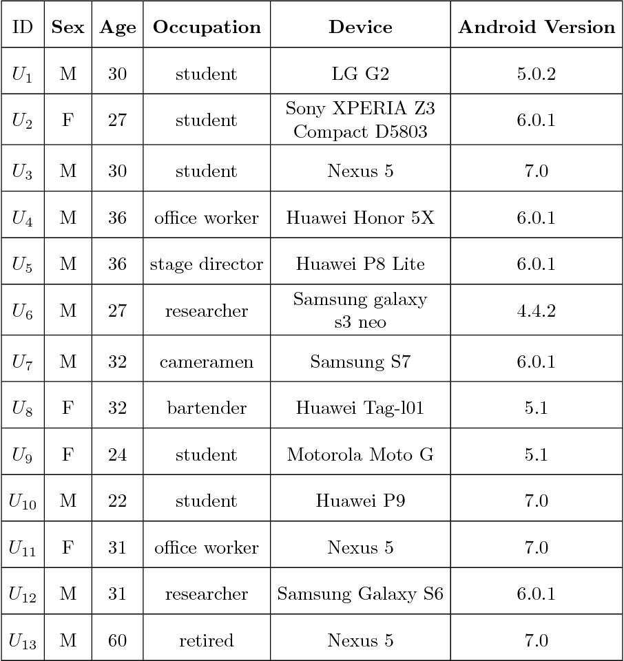 Figure 1 for Custom Dual Transportation Mode Detection by Smartphone Devices Exploiting Sensor Diversity