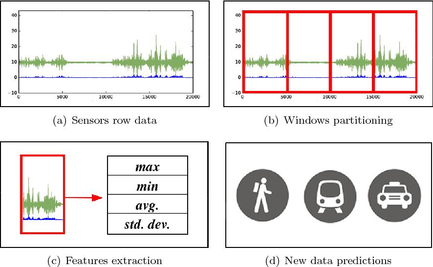 Figure 2 for Custom Dual Transportation Mode Detection by Smartphone Devices Exploiting Sensor Diversity