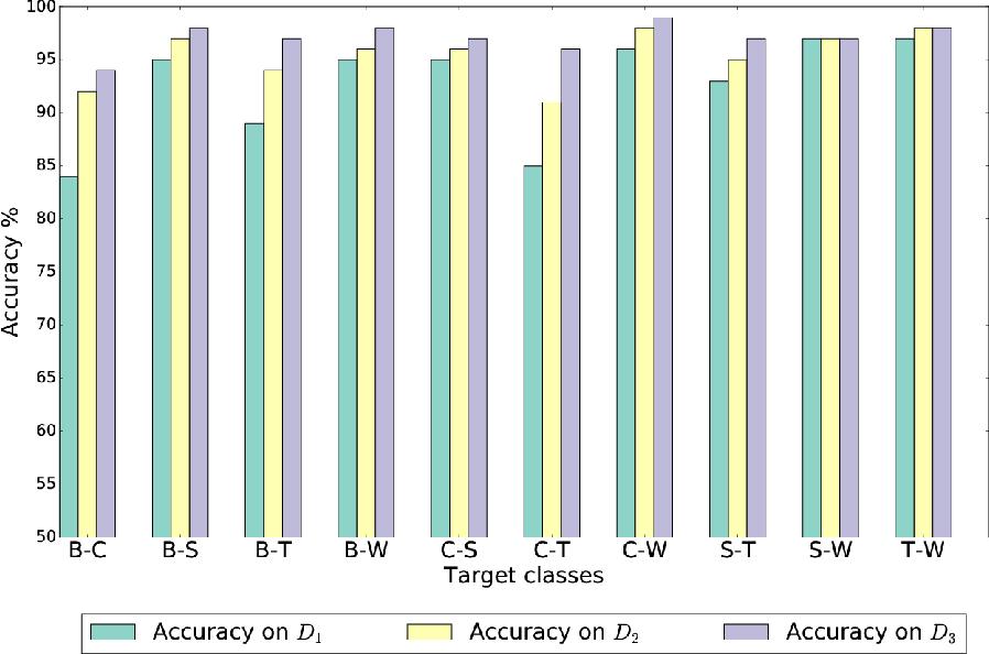 Figure 4 for Custom Dual Transportation Mode Detection by Smartphone Devices Exploiting Sensor Diversity