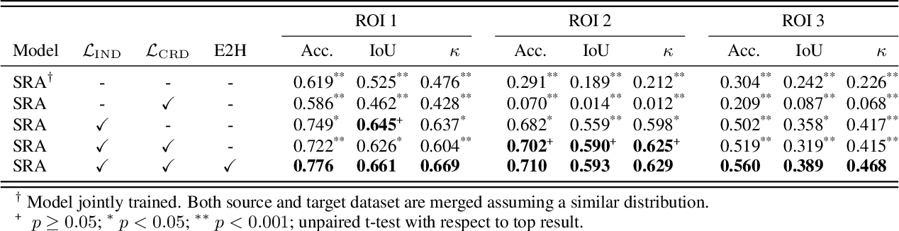 Figure 4 for Self-Rule to Adapt: Generalized Multi-source Feature Learning Using Unsupervised Domain Adaptation for Colorectal Cancer Tissue Detection