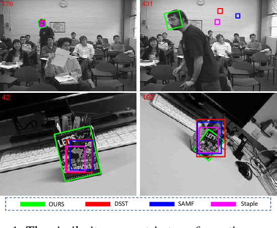 Figure 1 for Robust Estimation of Similarity Transformation for Visual Object Tracking with Correlation Filters