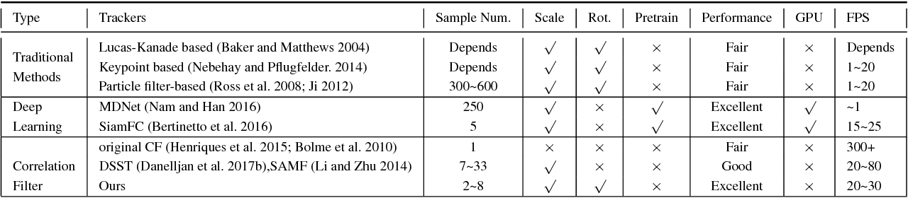 Figure 2 for Robust Estimation of Similarity Transformation for Visual Object Tracking with Correlation Filters