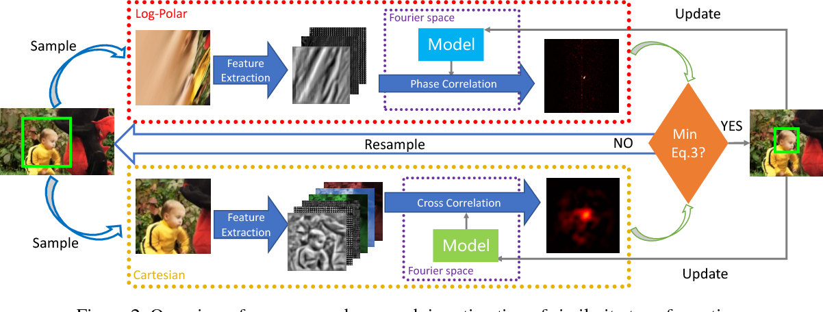Figure 3 for Robust Estimation of Similarity Transformation for Visual Object Tracking with Correlation Filters