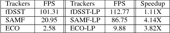 Figure 4 for Robust Estimation of Similarity Transformation for Visual Object Tracking with Correlation Filters