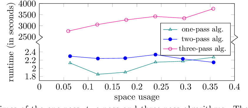 Figure 2 for Single Pass Entrywise-Transformed Low Rank Approximation