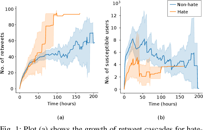 Figure 1 for Hate is the New Infodemic: A Topic-aware Modeling of Hate Speech Diffusion on Twitter