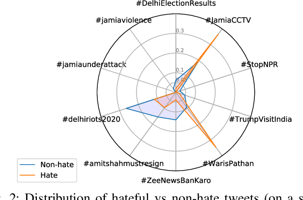 Figure 2 for Hate is the New Infodemic: A Topic-aware Modeling of Hate Speech Diffusion on Twitter