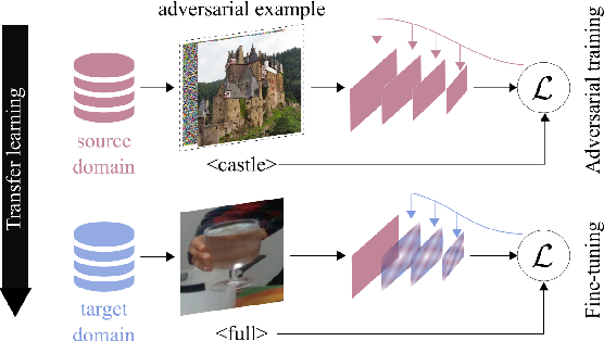 Figure 1 for Improving filling level classification with adversarial training