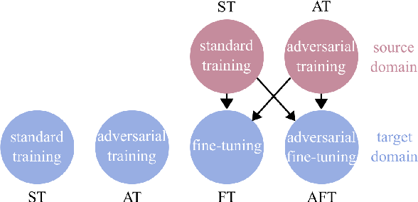 Figure 2 for Improving filling level classification with adversarial training