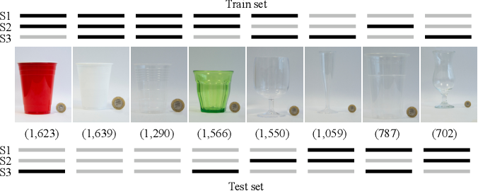 Figure 4 for Improving filling level classification with adversarial training