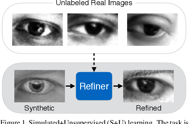 Figure 1 for Learning from Simulated and Unsupervised Images through Adversarial Training