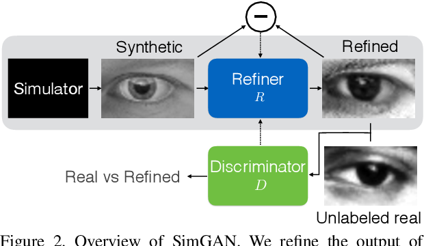 Figure 3 for Learning from Simulated and Unsupervised Images through Adversarial Training