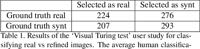 Figure 2 for Learning from Simulated and Unsupervised Images through Adversarial Training