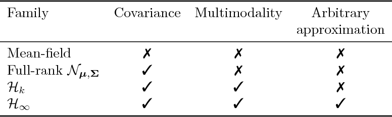 Figure 1 for Boosting Variational Inference