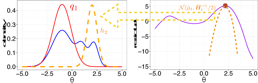 Figure 2 for Boosting Variational Inference