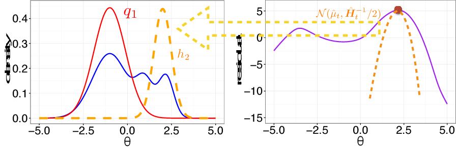 Figure 2 for Boosting Variational Inference