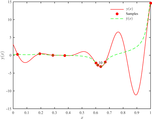 Figure 2 for Global optimization of expensive black-box models based on asynchronous hybrid-criterion with interval reduction
