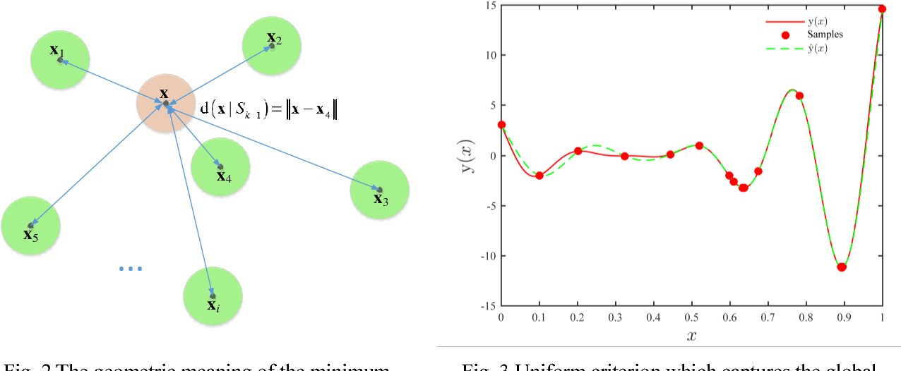 Figure 3 for Global optimization of expensive black-box models based on asynchronous hybrid-criterion with interval reduction