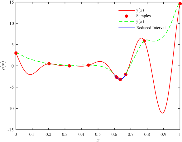 Figure 4 for Global optimization of expensive black-box models based on asynchronous hybrid-criterion with interval reduction