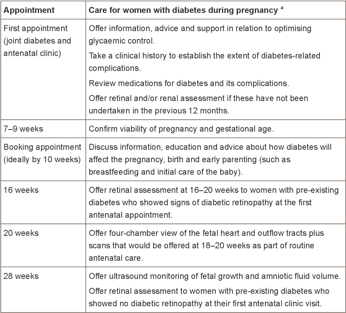 PDF] Diabetes in pregnancy: management of diabetes and its