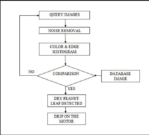 Figure 2 from Automatic irrigation and worm detection for peanut
