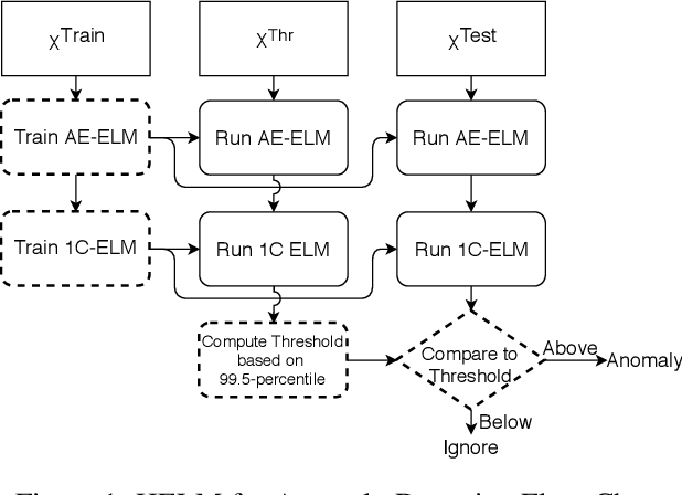Figure 2 for Feature Learning for Fault Detection in High-Dimensional Condition-Monitoring Signals