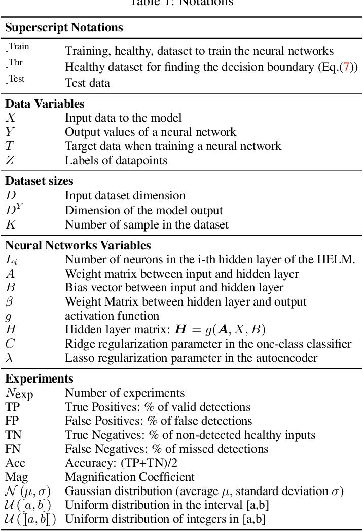 Figure 1 for Feature Learning for Fault Detection in High-Dimensional Condition-Monitoring Signals