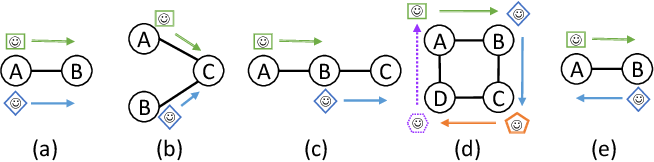 Figure 1 for Multi-Agent Pathfinding: Definitions, Variants, and Benchmarks