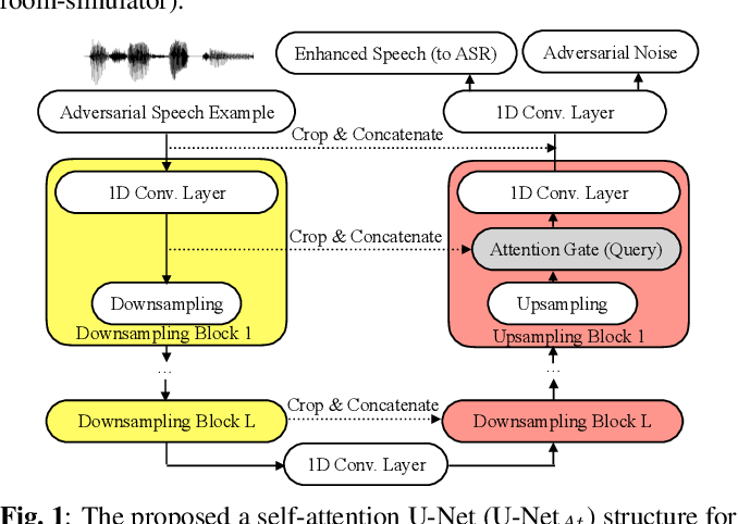 Figure 1 for Characterizing Speech Adversarial Examples Using Self-Attention U-Net Enhancement