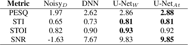 Figure 2 for Characterizing Speech Adversarial Examples Using Self-Attention U-Net Enhancement