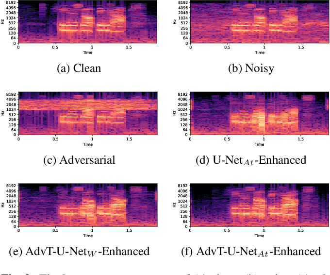 Figure 4 for Characterizing Speech Adversarial Examples Using Self-Attention U-Net Enhancement