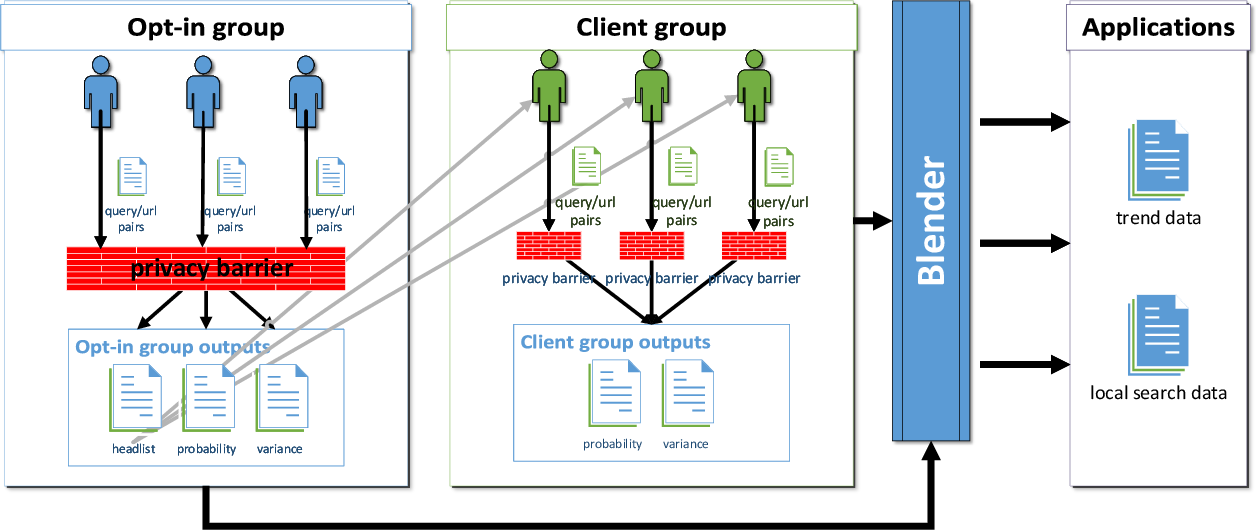 Figure 1 for BLENDER: Enabling Local Search with a Hybrid Differential Privacy Model