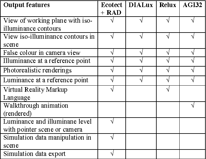 PDF] Evaluation of four artificial lighting simulation tools with