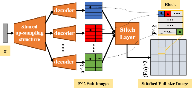 Figure 3 for Semi-supervised mp-MRI Data Synthesis with StitchLayer and Auxiliary Distance Maximization