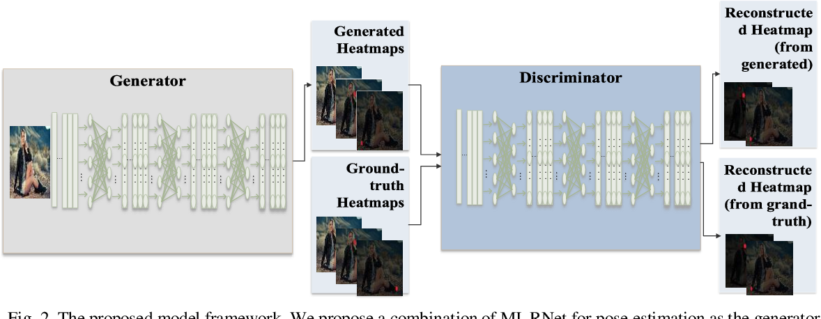 Figure 3 for AMIL: Adversarial Multi Instance Learning for Human Pose Estimation